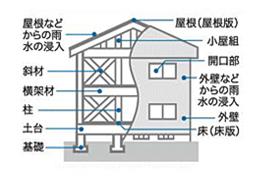 木造(従来軸組工法)の戸建て住宅の例