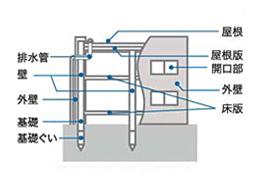 鉄筋コンクリート造(壁式工法)の共同住宅の例